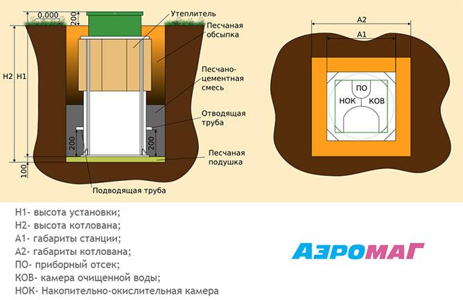 Монтаж системы АЭРОМАГ