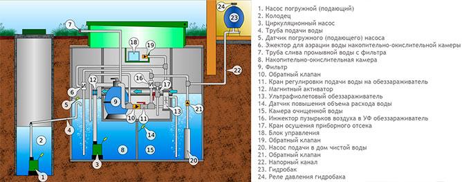 Технологическая схема работы системы АЭРОМАГ