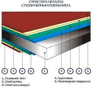 struktura-metalla